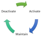 Asset Cycle